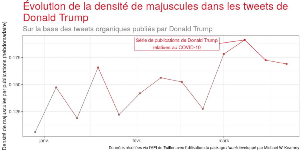 evolution de la densite de majuscules dans les tweets de trump