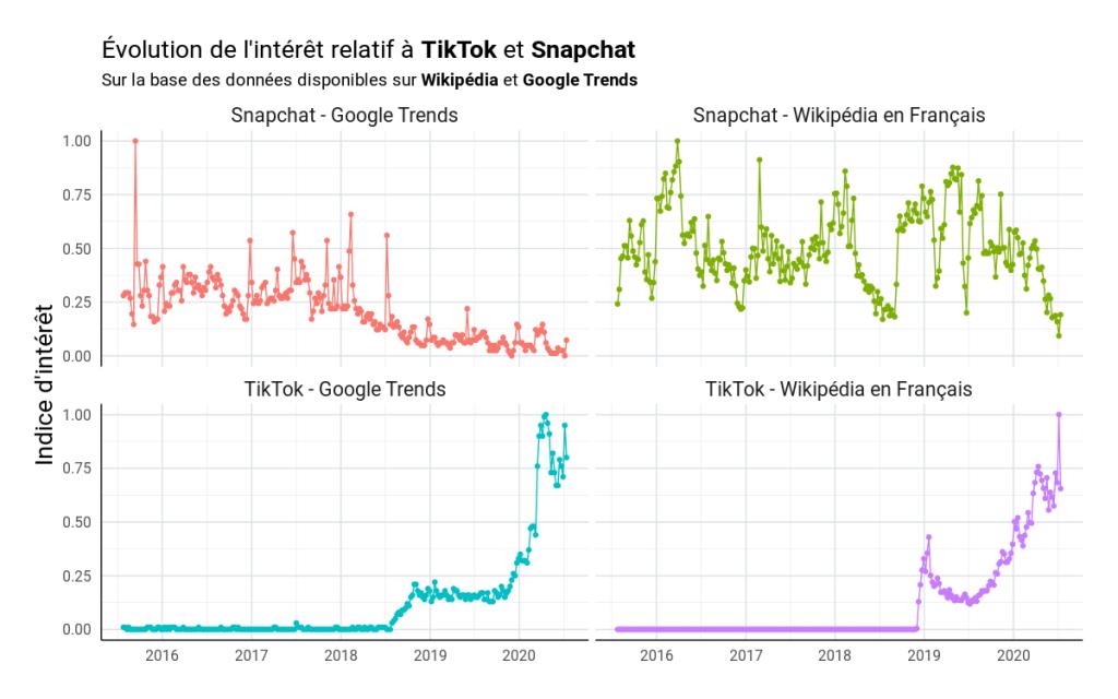 evolution de l'interet relatif a tiktok et snapshat