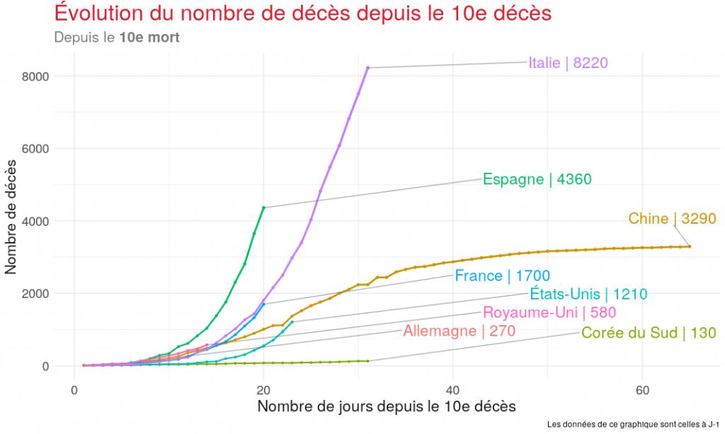 evolution du nombre de deces depuis le 10e deces