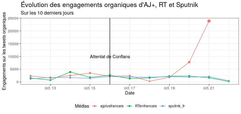 Évolution des engagements organiques d'AJ-, RT et Sputnik