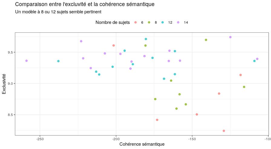Comparaison entre l'excluvité et la cohérence sémantique