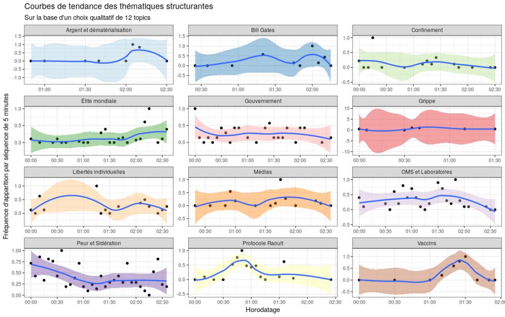 Courbes de tendance des thématiques structurantes sur la base d'un choix qualitatif de 12 topics