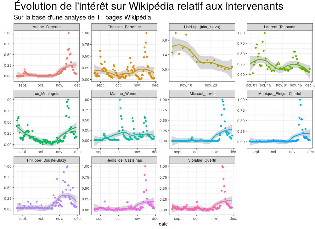 Évolution de l'intérêt sur Wikipédia relatif aux intervenants sur la base d'une analyse de 11 pages Wikipédia