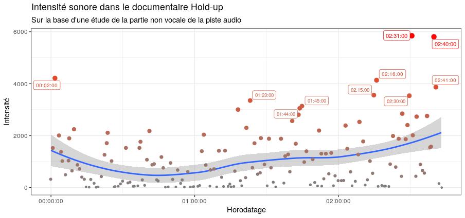 Intensité sonore dans le documentaire Hold-up sur la base d'une étude de la partie non vocale de la piste audio