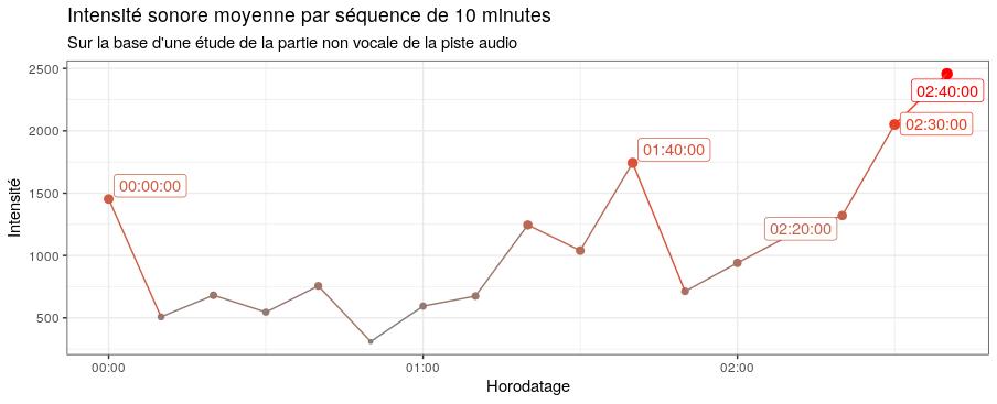Intensité sonore moyenne par séquence de 10 minutes sur la base d'une étude de la partie non vocale de la piste audio