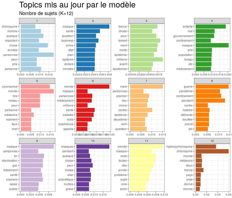 Topics mis au jour par le modèle Nombre de sujets K=12