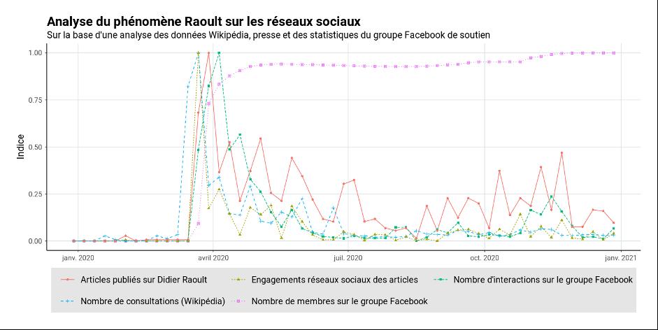 Analyse du phénomène Raoult sur les réseaux sociaux